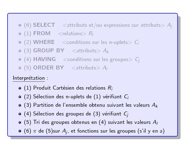 Base de données Résumé Requête de recherche SQL